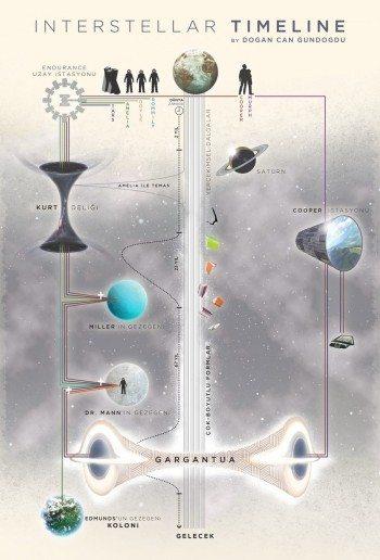 Yıldızlararası Timeline