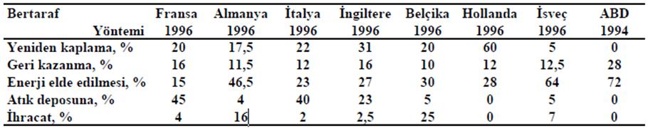 Bazı ülkelerde araç lastiklerinin kullanımı-indigodergisi