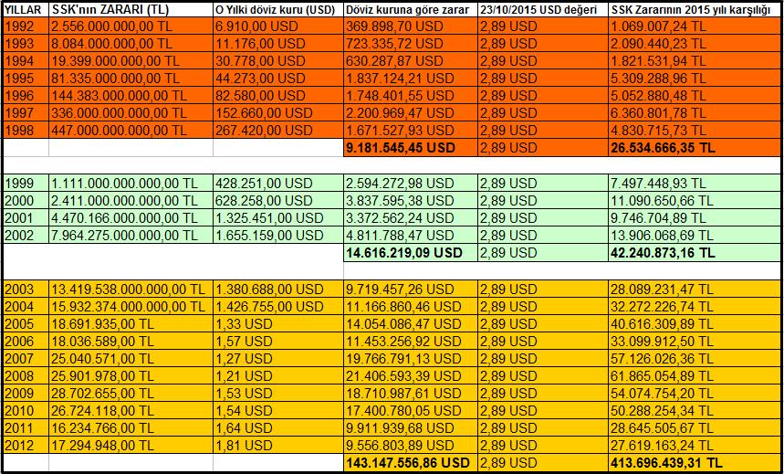 ssk zararları 1992 - 2012