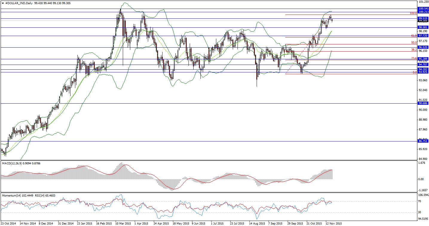 dolar dollar piyasa koşulları dolar euro piyasa grafik