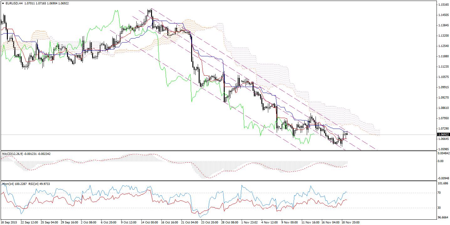 EURUSDH4 piyasa koşulları dolar euro piyasa grafik