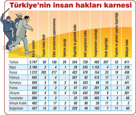 türkiye-nin-insan-haklari-karnesi madde