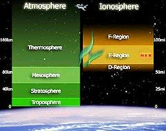 termosfer atmosfer grafik
