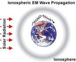 schuman rezonansları iyonosfer grafik