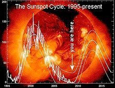 güneş en yüksek solarda