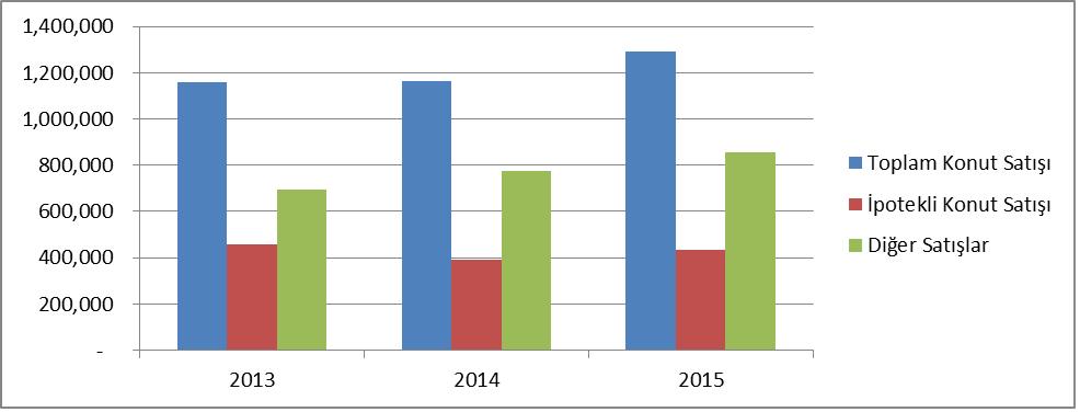 Grafik 1 - Konut satışları türü 2013 2014 2015 toplam konut satışı ipotekli