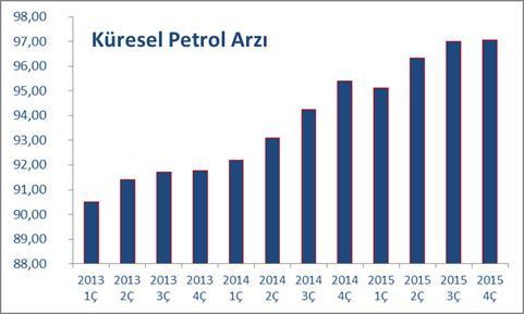 küresel petrol arzı milyar dolar petrol fiyatları