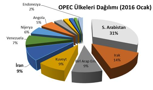 opec ülkeleri petrol dağılımı petrolde düşük seviye