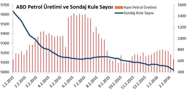 petrol üretimi ve sondaj kule sayısı