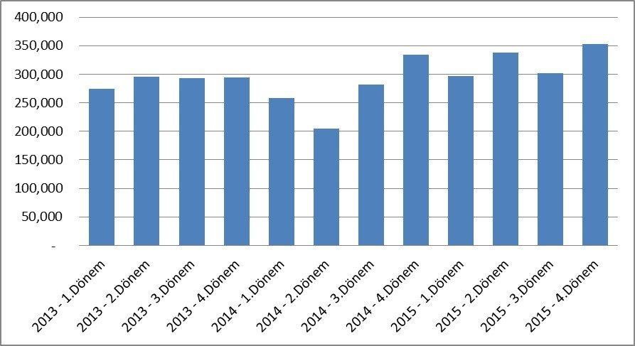 Grafik 5 - Türkiye'de dönemsel olarak toplam konut satışı