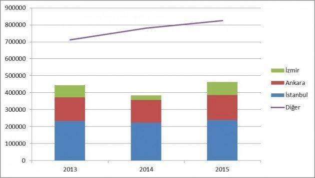 Grafik 6 - 2010 - 2013 yıllarından İstanbul, Ankara, İzmir, 3 büyük ilin dışındaki diğer iller ve tüm Türkiye'deki'Konut Satışları'nın dağılımı ve karşılaştırılması