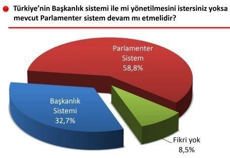 sonar anketi başkanlık sistemi parlamenter sistem meral akşener