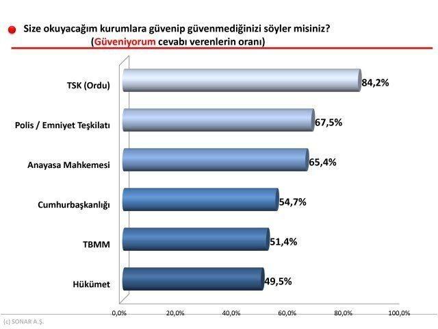 Türkiye'de en çok güvenilen kurum TSK olurken, en az güvenilen kurum da AK Parti hükümeti oldu meral akşener