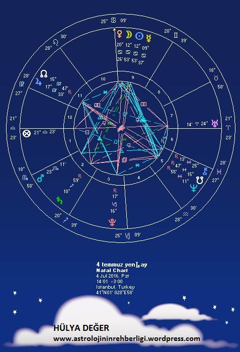 4 temmuz 2016 yeni ay astroloji