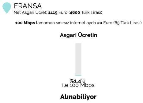 Asgari ücrete göre internet fiyat grafiği: Türkiye, Fransa ve Romanya karşılaştırması