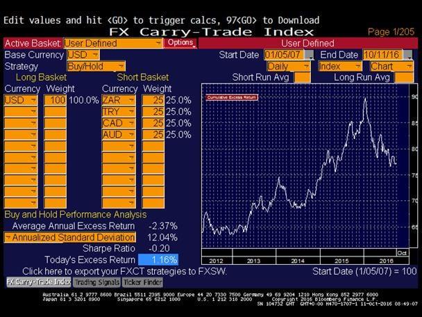 Düzeltilmiş carry USD'ye karşı cari açık sepeti grafiği dolar