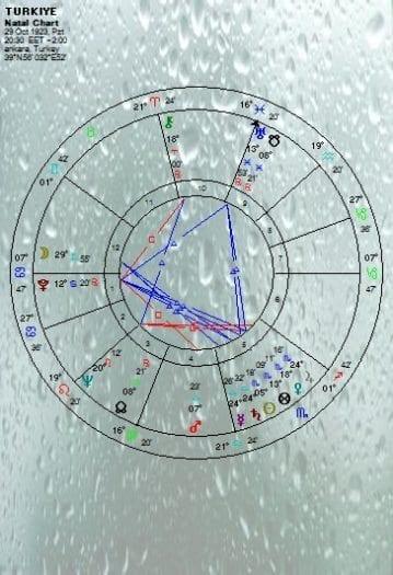 Astroloji:Türkiye'nin karması üzerine bir deneme