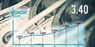 Fed faiz artıracağını açıkladı; Dolar 3.40 seviyesini gördü