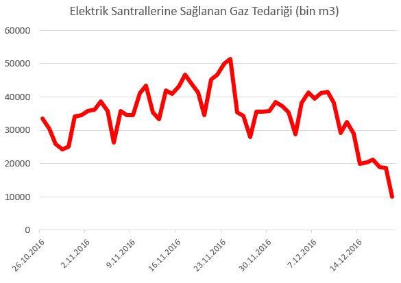 elektrik santrallerine sağlanan doğalgaz gaz tedariği