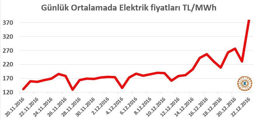 Elektrik fiyatları %400'e kadar zıpladı