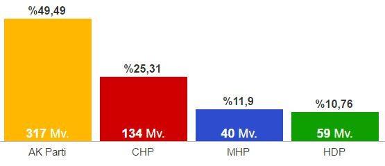 Grafik: 1 Kasım 2015 Genel Seçim Sonuçları