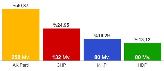 7 Haziran 2015 Genel Seçim sonuçları grafik