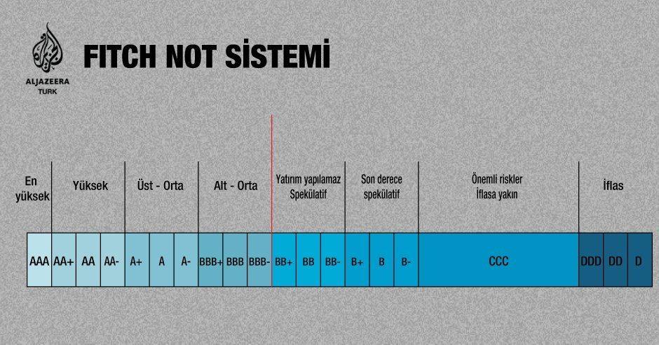fitch kredi derecelendirme not sistemi türkiye notu ne