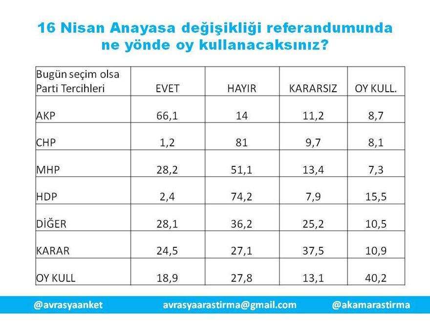 akam referandum başkanlık anayasa anket sonuçları