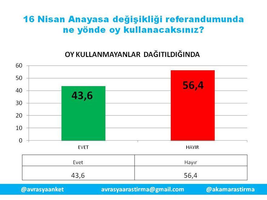 GRAFİK: AKAM 2017 referandum anketi sonuçları: 16 Nisan'da anayasa değişikliği referandumunda ne yönde oy kullanacaksınız? (Kararsızlar ve oy kullanmayanlar dağıtıldığında)