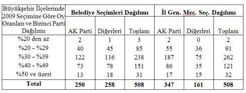 büyükşehir yerel seçimler 2014 ak parti mhp tablo