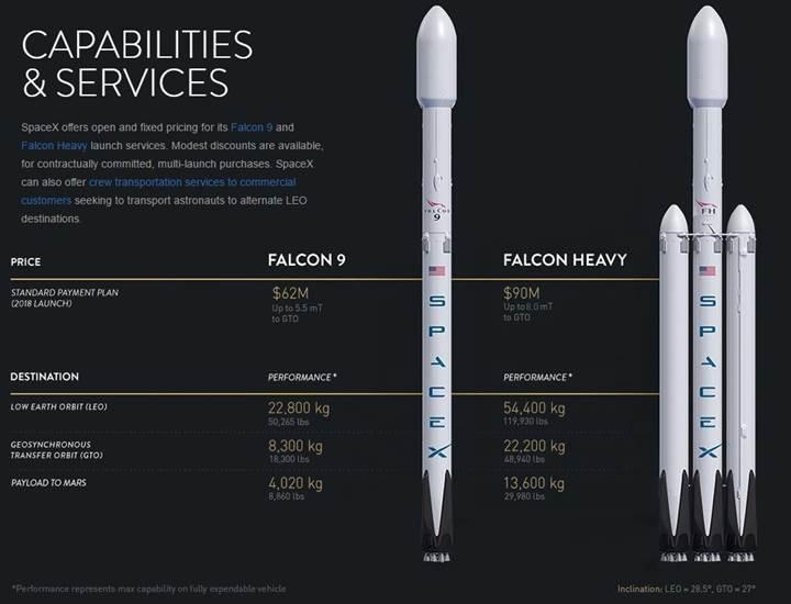 Dünyanın en güçlü roketi Falcon Heavy ve yeni nesil uzay kapsülü Dragon 2