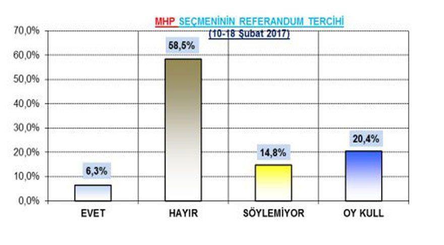mhp seçmeni referandum anket sonuçları