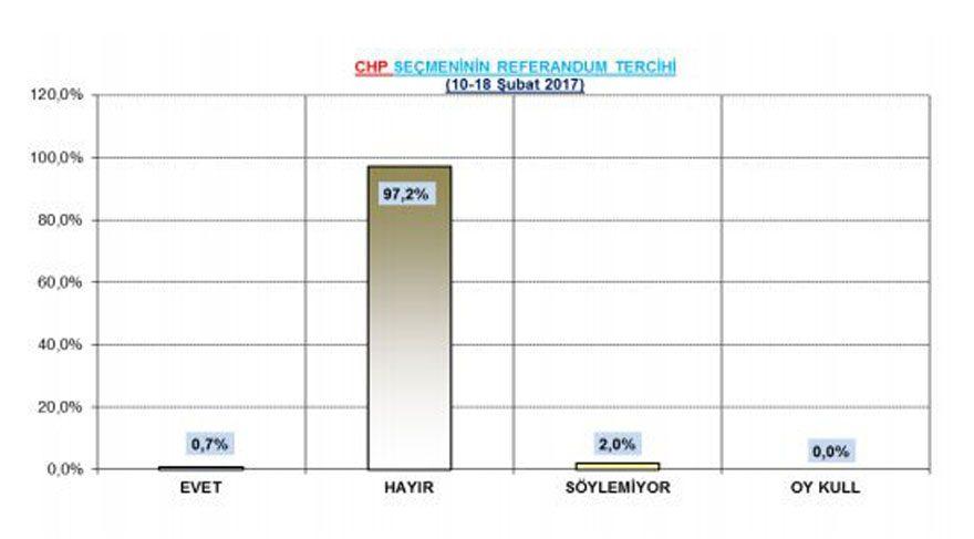 themis referandum anketi anket sonuçları başkanlık anayasa