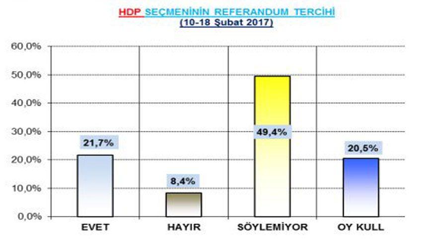 hdp seçmeni referandum anket sonuçları anketi