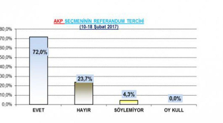 themis referandum anketi anket sonuçları başkanlık anayasa akp ak parti