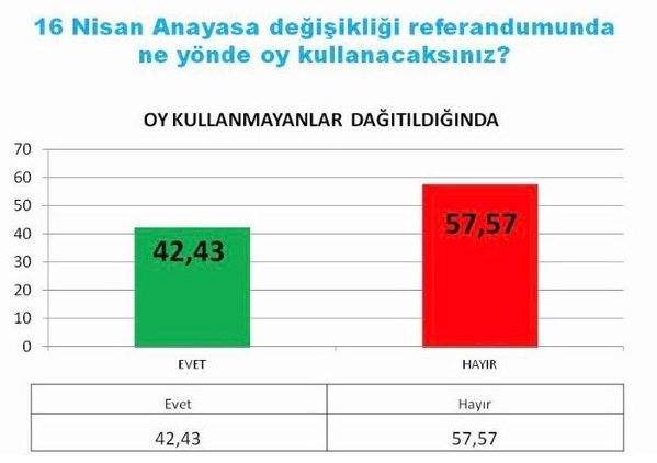 16 Nisan Anayasa değişikliği referandumunda ne yönde oy kullanacaksınız?