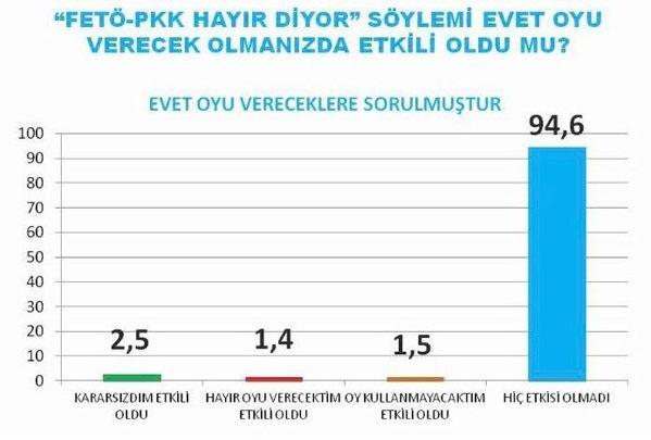akam referandum anketi hdp pkk fetö hayır diyor söylemi