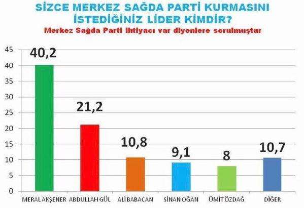 akam referandum anketi merkez sağda parti kurulsa meral akşener