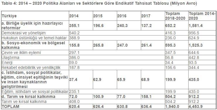 Avrupa Birliği AB Türkiye mali yardım tablosu 4 milyar euro endikatif tahsilat