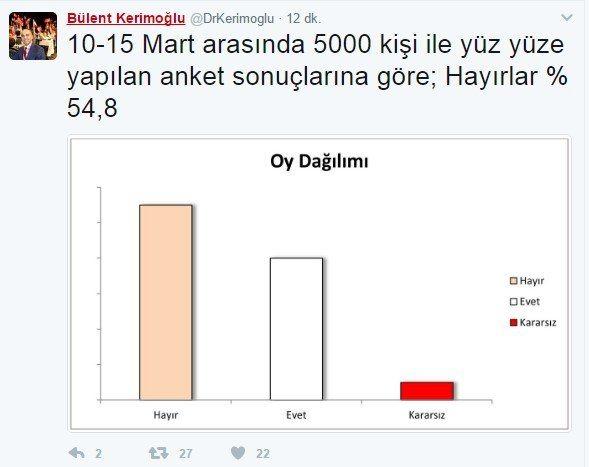 CHP'li Bakırköy Belediye Başkanı Bülent Kerimoğlu'nun açıkladığı son referandum anketi