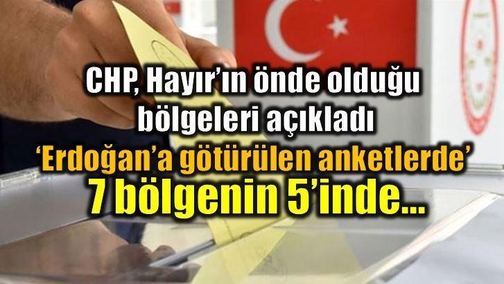 CHP mustafa balbay Cumhurbaşkanı Erdoğan'a götürülen anketlerde yedi bölgenin beşinde #Hayır'ın önde olduğunu söyledi.