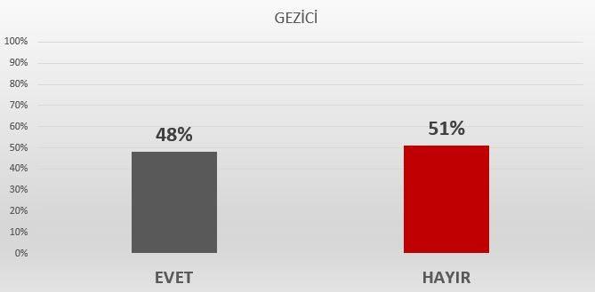 Gezici referandum anketi sonuçları