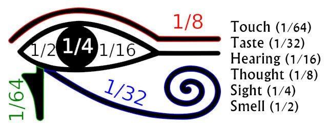 Horus'un Gözü'nün matematiksel sırrı ne?