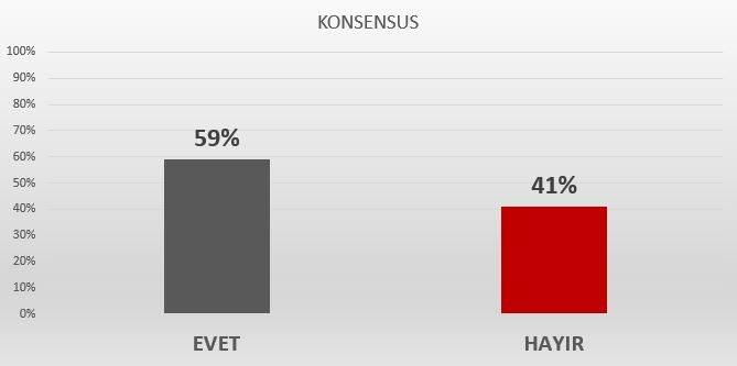 konsensus araştırma referandum anket sonuçları