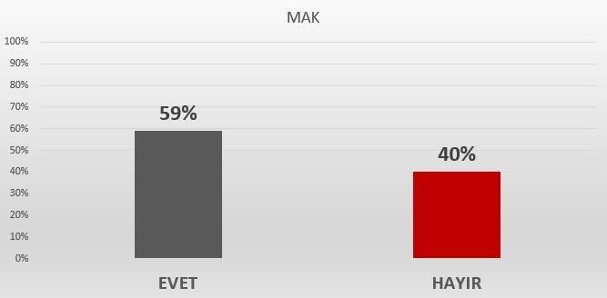 MAK referandum anket sonuçları