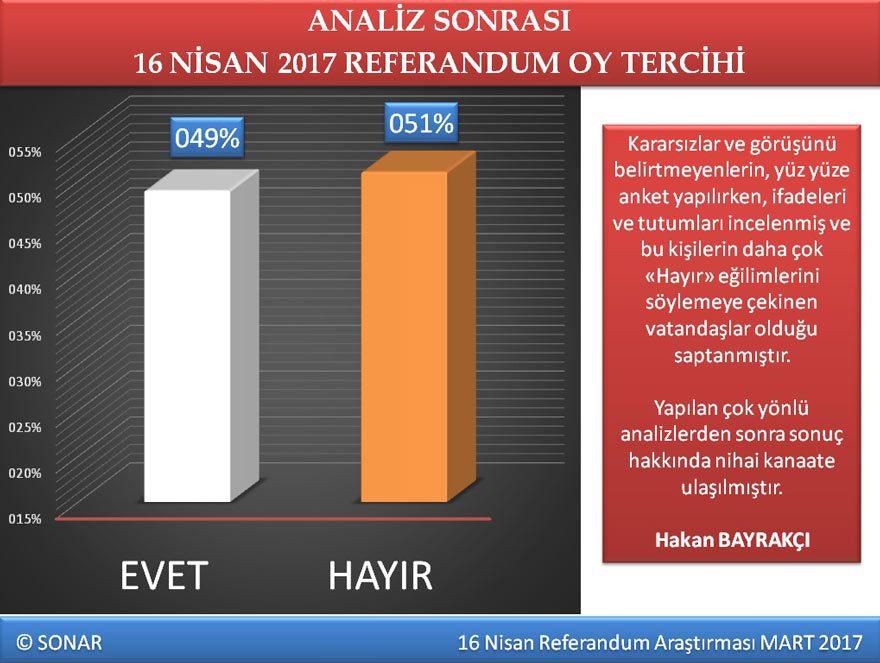 sonar referandum anketi sonuçları anket evet hayır