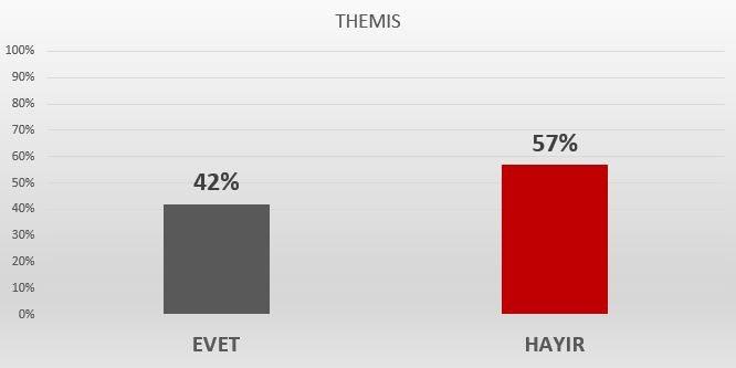 Themis referandum anketi sonuçları