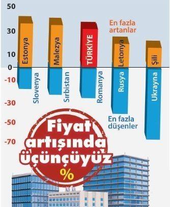 türkiye emlak gayrimenkul fiyat artışı imf