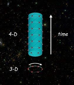 Zaman Kristali'nin 3 boyutta tekrar eden iyonik dönüşlere zaman boyutunun eklenmesiyle oluşan 4 boyutlu gösterimi.
