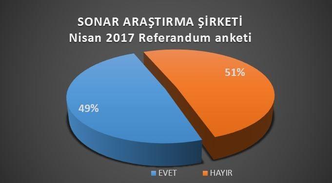 SONAR referandum anketi